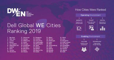 Dell Women Enterpreneur Cities Index