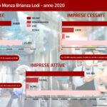 Camera di commercio: per Milano Monza Brianza e Lodi si contano 25 mila nuove iscritte e 21 mila cessate nel 2020