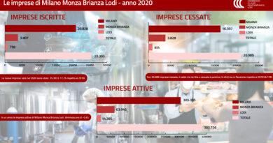 Grafico Imprese MILOMB 2020